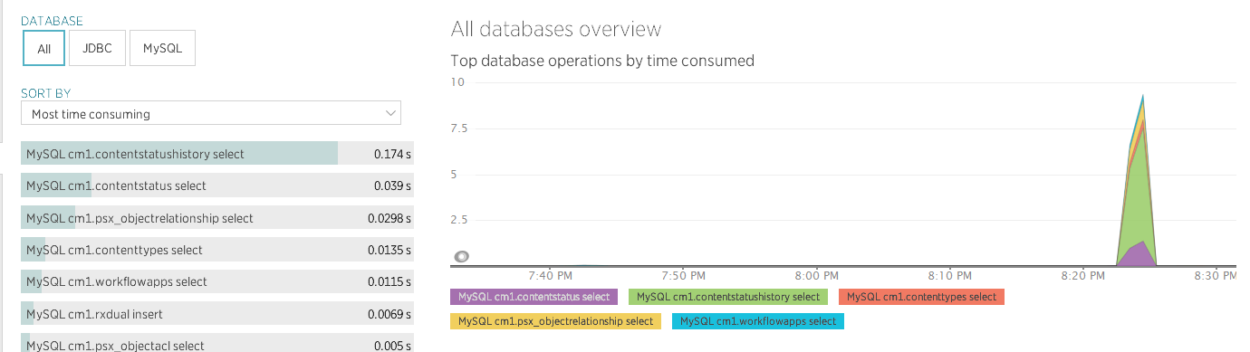 Screenshot of New Relic's Database Metrics