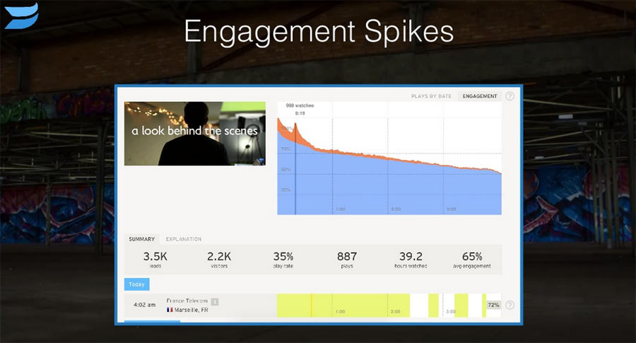 Measure video engagement to get more ideas for content